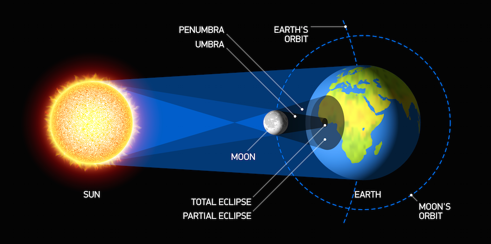 Solar Lunar Eclipses In 2016 Signatures Alarm Bells As Per Varahamihira