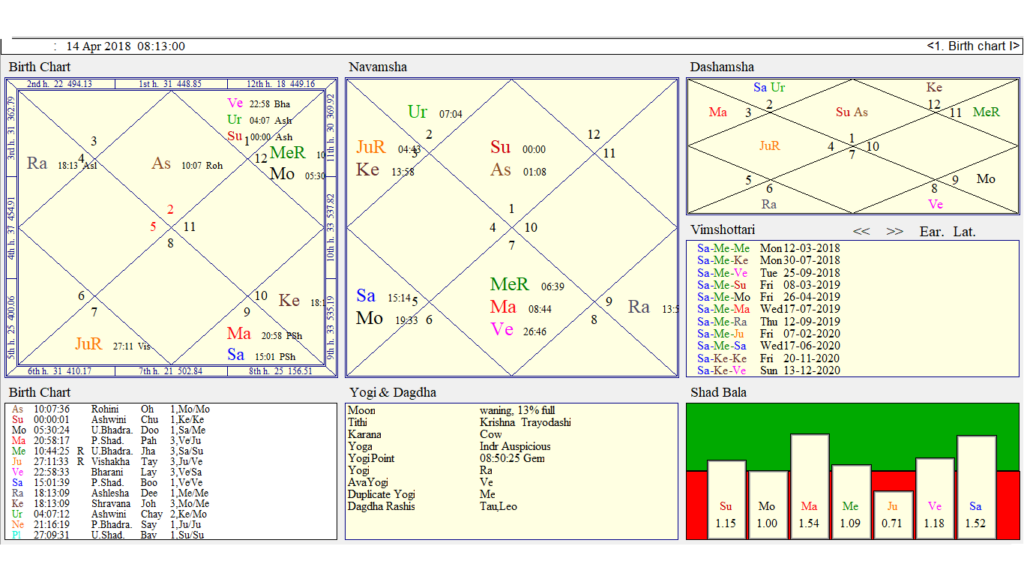 Sun Entry In Aries Sign What It Has Up His Sleeves Astrologer